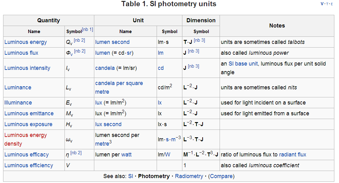 Introduction To Photometry